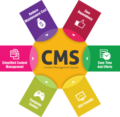 CMS Website Development Singapore