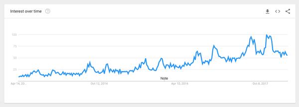 mens backpack google trend
