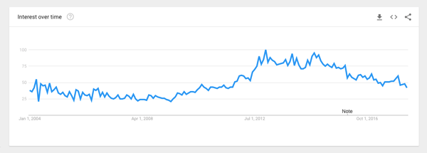 mobile cases google trend