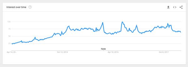 power bank google trend