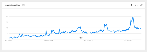 smart watches google trend