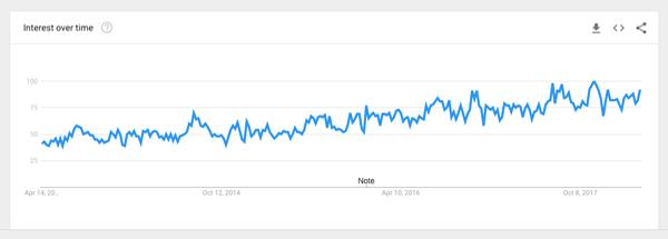 throw pillows google trend