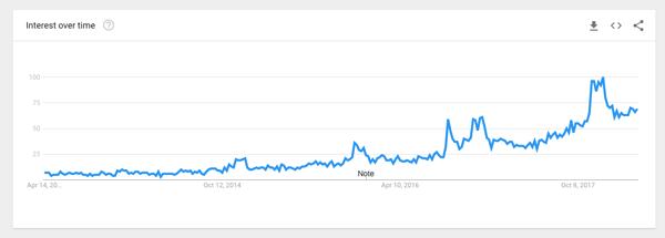 wireless earphones google trend